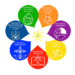 Met een 7-sprong naar integrale ecologie, 7 Laudato si' doelen
